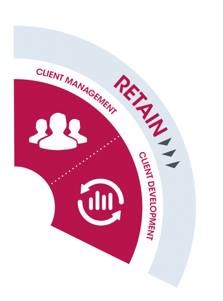 Questas Growth Model RETAIN client management and client development